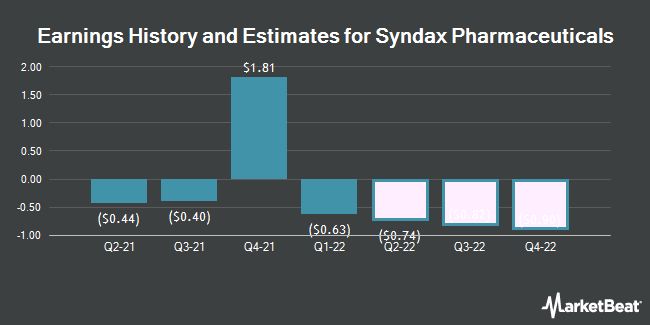 Earnings History and Estimates for Syndax Pharmaceuticals (NASDAQ:SNDX)