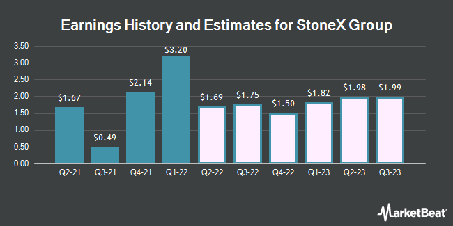 Earnings History and Estimates for StoneX Group (NASDAQ:SNEX)