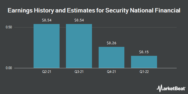 Earnings by Quarter for Security National Financial Corp (NASDAQ:SNFCA)