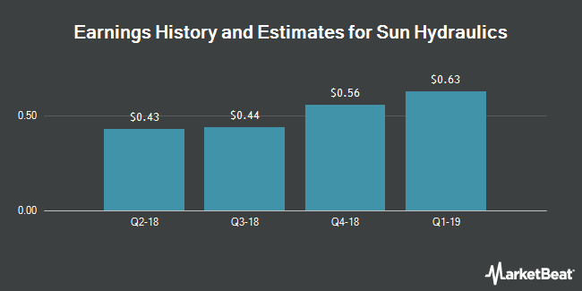 Earnings by Quarter for Sun Hydraulics Corporation (NASDAQ:SNHY)