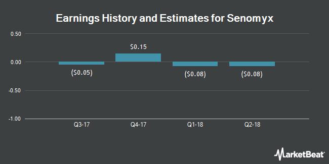 Earnings by Quarter for Senomyx (NASDAQ:SNMX)