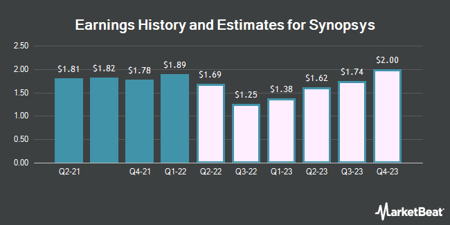 Earnings by Quarter for Synopsys (NASDAQ:SNPS)
