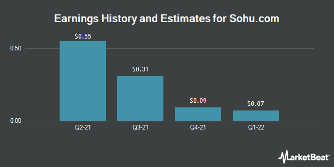 Earnings by Quarter for Sohu.com (NASDAQ:SOHU)