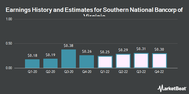 Earnings by Quarter for Southern National Bancorp of Virginia (NASDAQ:SONA)