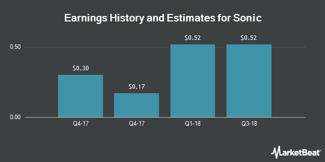 Earnings by Quarter for Sonic Corp. (NASDAQ:SONC)
