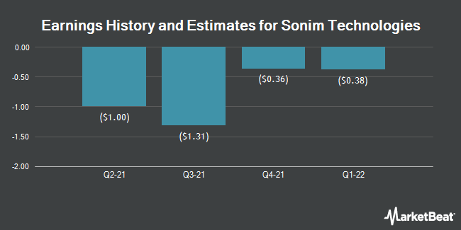Earnings History and Estimates for Sonim Technologies (NASDAQ:SONM)