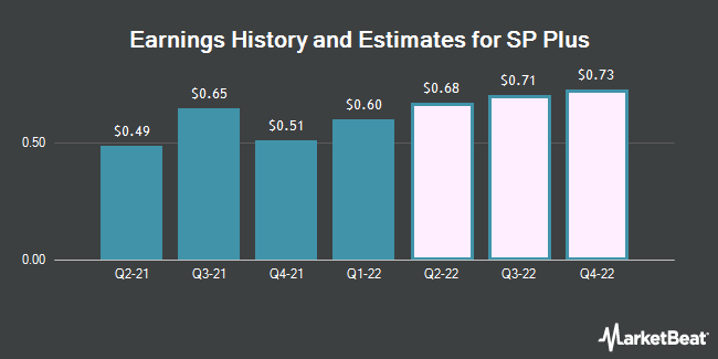 Earnings History and Estimates for SP Plus (NASDAQ:SP)