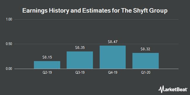 Earnings by Quarter for Spartan Motors (NASDAQ:SPAR)