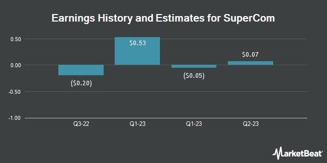 Earnings by Quarter for SuperCom (NASDAQ:SPCB)