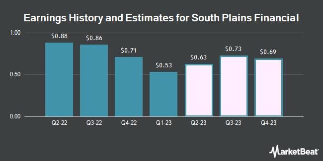 Earnings History and Estimates for South Plains Financial (NASDAQ:SPFI)
