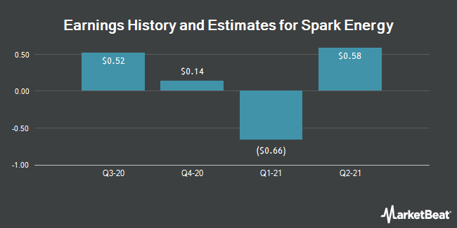 Earnings by Quarter for Spark Energy (NASDAQ:SPKE)