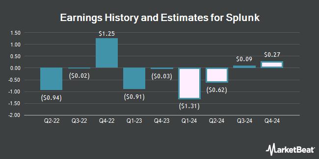 Earnings History and Estimates for Splunk (NASDAQ:SPLK)