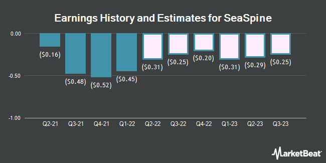 Earnings by Quarter for SeaSpine Holdings Corp (NASDAQ:SPNE)