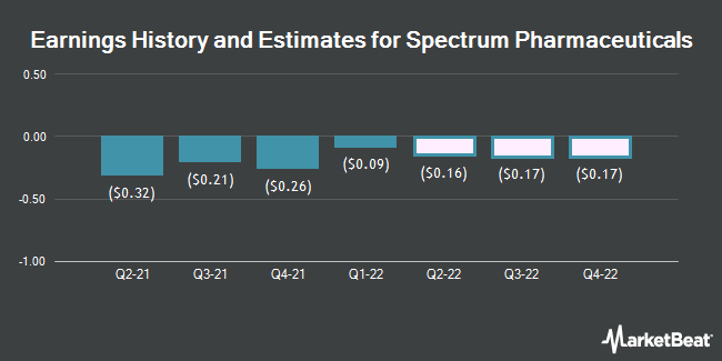 Earnings History and Estimates for Spectrum Pharmaceuticals (NASDAQ:SPPI)