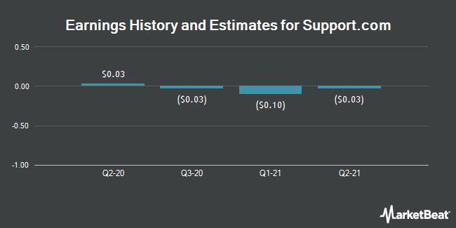 Earnings by Quarter for support.com (NASDAQ:SPRT)