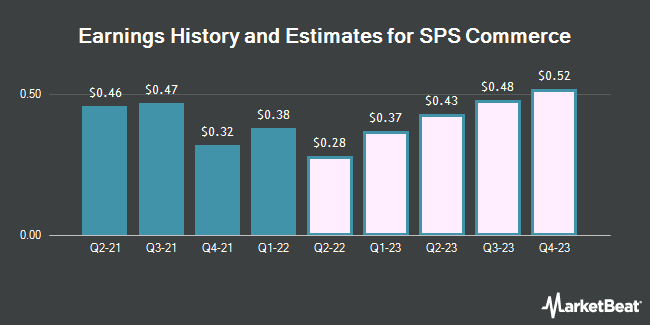 Earnings History and Estimates for SPS Commerce (NASDAQ:SPSC)