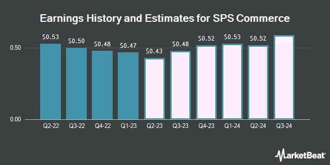 Earnings by Quarter for SPS Commerce (NASDAQ:SPSC)