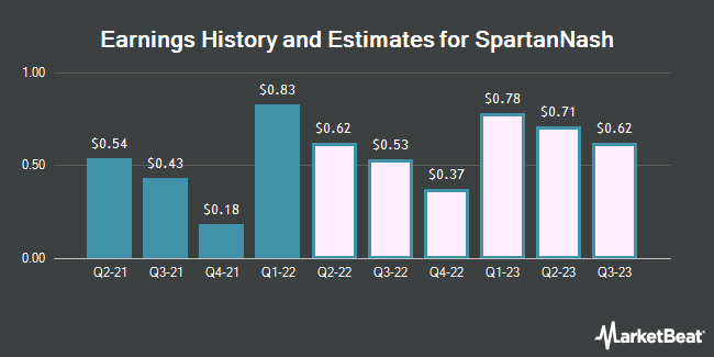 Earnings by Quarter for SpartanNash Company (NASDAQ:SPTN)