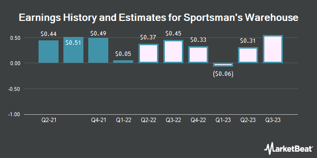 Earnings by Quarter for Sportsman`s Warehouse Holdings (NASDAQ:SPWH)