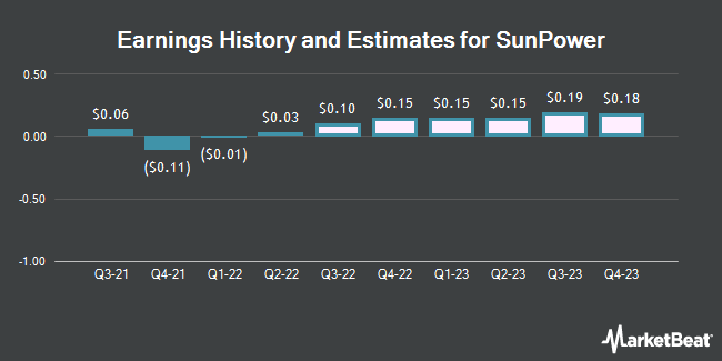 Earnings by Quarter for SunPower Corporation (NASDAQ:SPWR)