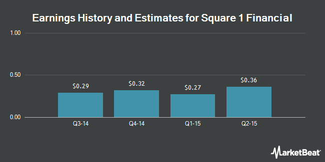 Earnings by Quarter for Square 1 Financial (NASDAQ:SQBK)