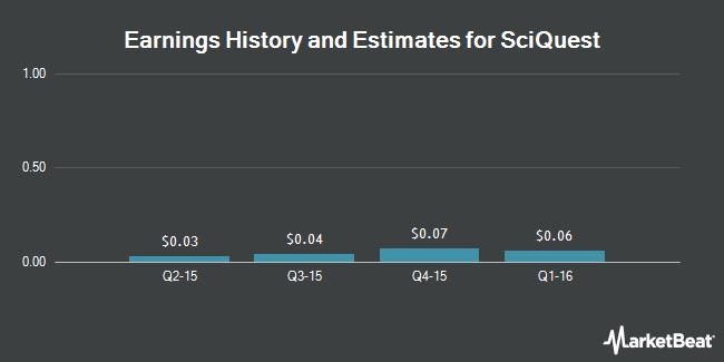 Earnings by Quarter for SciQuest (NASDAQ:SQI)