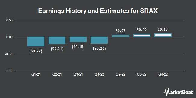 Earnings History and Estimates for SRAX (NASDAQ:SRAX)