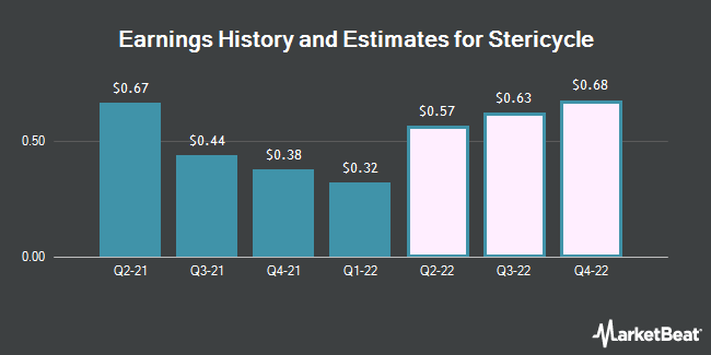 Earnings History and Estimates for Stericycle (NASDAQ:SRCL)