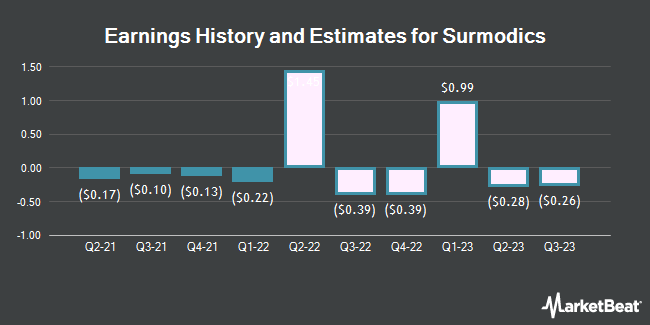 Earnings by Quarter for SurModics (NASDAQ:SRDX)