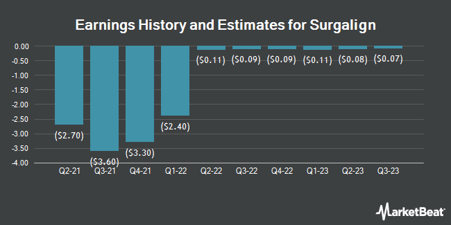 Earnings History and Estimates for Surgalign (NASDAQ:SRGA)