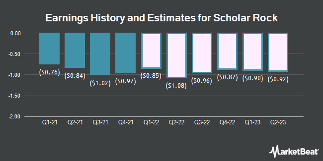 Earnings History and Estimates for Scholar Rock (NASDAQ:SRRK)