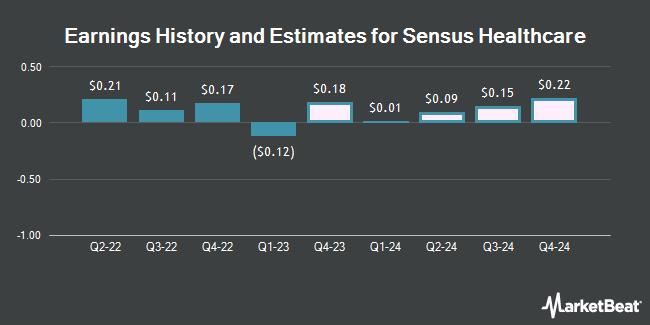 Earnings History and Estimates for Sensus Healthcare (NASDAQ:SRTS)