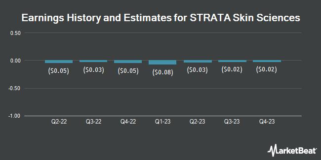 Earnings by Quarter for Strata Skin Sciences (NASDAQ:SSKN)