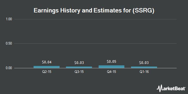 Earnings by Quarter for Symmetry Surgical (NASDAQ:SSRG)