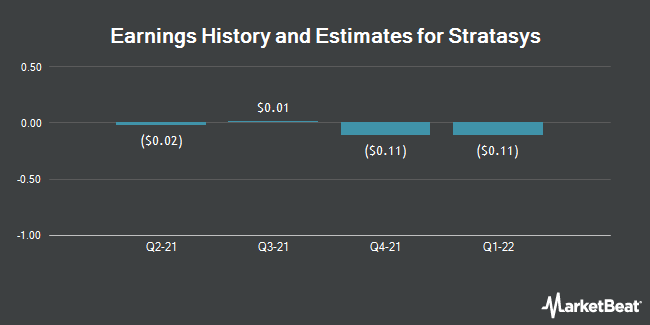 Earnings History and Estimates for Stratasys (NASDAQ:SSYS)