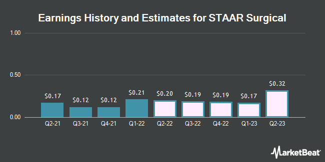 Earnings by Quarter for STAAR Surgical Company (NASDAQ:STAA)