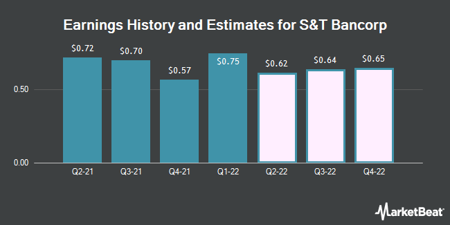 Earnings History and Estimates for S & T Bancorp (NASDAQ:STBA)