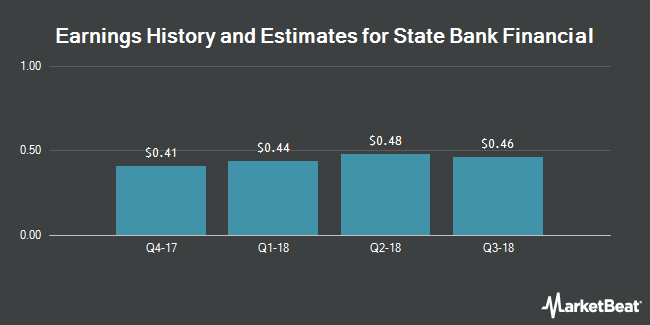 Earnings by Quarter for State Bank Financial Corporation. (NASDAQ:STBZ)