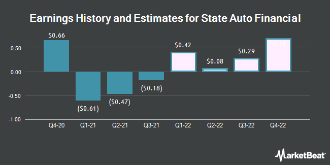 Earnings by Quarter for State Auto Financial Corporation (NASDAQ:STFC)