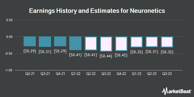 Earnings History and Estimates for Neuronetics (NASDAQ:STIM)