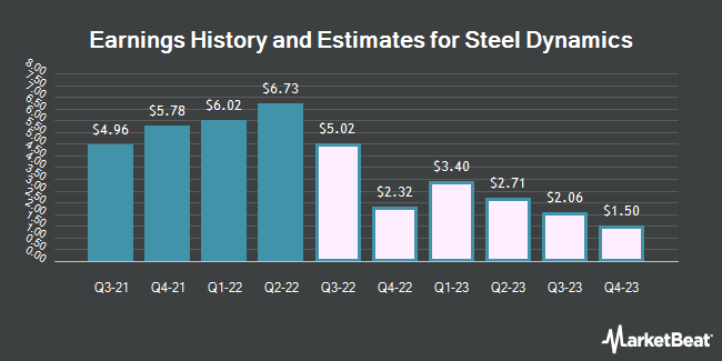 Earnings by Quarter for Steel Dynamics (NASDAQ:STLD)