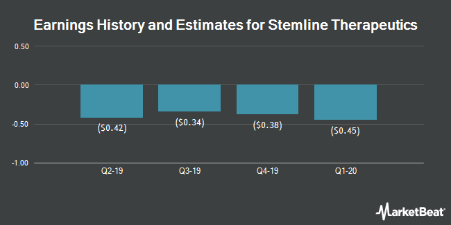 Earnings History and Estimates for Stemline Therapeutics (NASDAQ:STML)