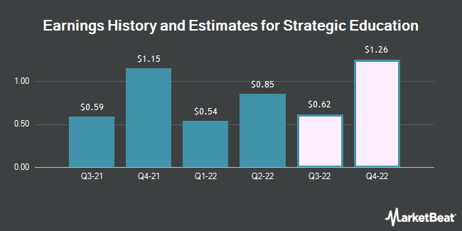 Earnings by Quarter for Strayer Education (NASDAQ:STRA)