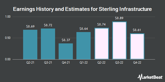 Earnings History and Estimates for Sterling Construction (NASDAQ:STRL)