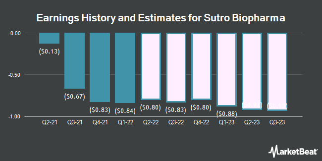 Earnings History and Estimates for Sutro Biopharma (NASDAQ:STRO)