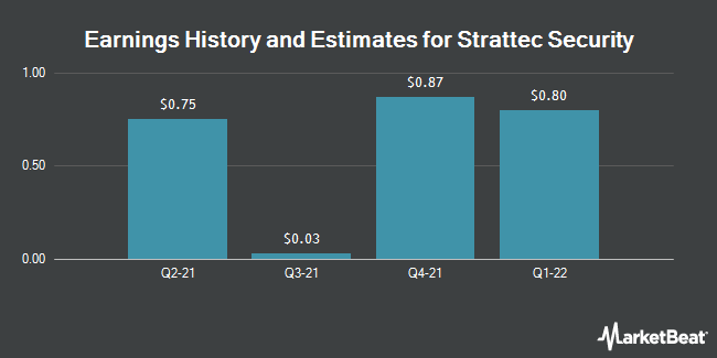 Earnings by Quarter for Strattec Security Corporation (NASDAQ:STRT)