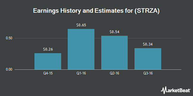 Earnings by Quarter for Starz Acquisition LLC (NASDAQ:STRZA)