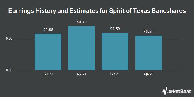 Earnings History and Estimates for Spirit of Texas Bancshares (NASDAQ:STXB)