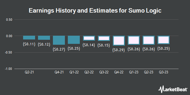 Earnings History and Estimates for Sumo Logic (NASDAQ:SUMO)