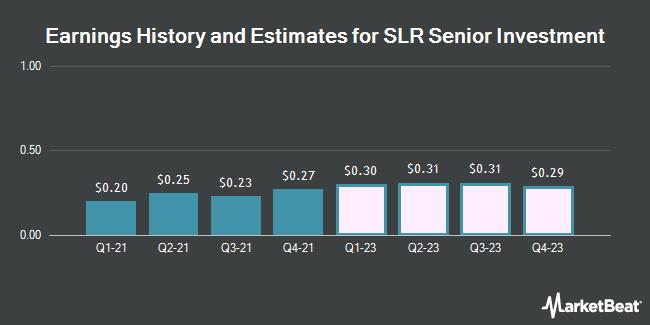 Earnings by Quarter for Solar Senior Capital Ltd (NASDAQ:SUNS)